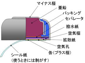 補聴器用空気電池の基本